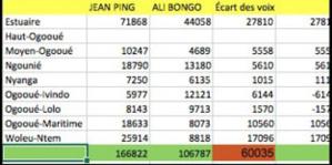 Election présidentielle au Gabon: 'Ça se corse pour Aly Bongo'
