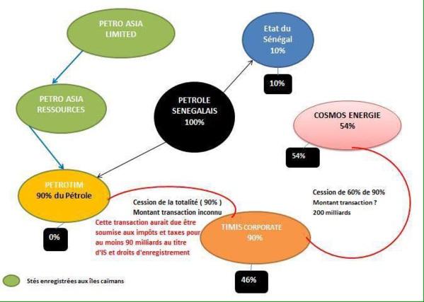 Ousmane Sonko: L'infographie de notre pétrole ( facile à comprendre)