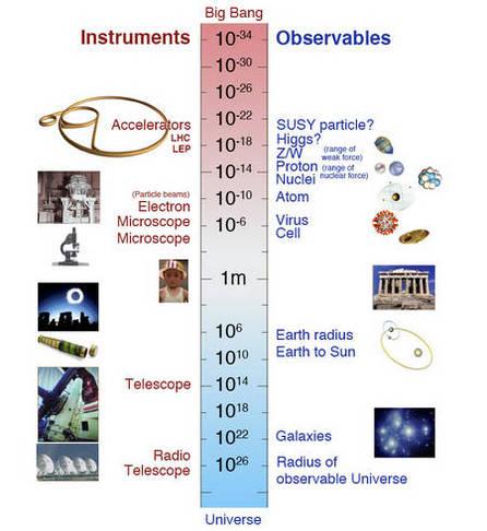 L'infiniment grand et l'infiniment petit avec quelques uns des outils nécessaires pour les explorer. Crédit : Cern