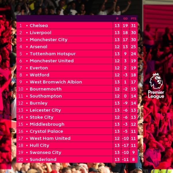 Premier League: Regardez le tableau de classement avec Chelsea qui occupe la première place à l'issue de la 13ème journée