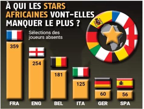 L'influence grandissante des joueurs africains en Europe