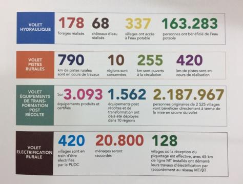 Le Programme d'Urgence de Développement Communautaire (PUDC) en chiffres