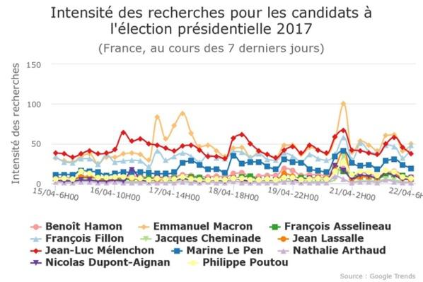 Présidentielle: Google prédit un second tour Mélenchon - Macron !