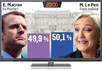 Présidentielle française: Les quatre scénarii du second tour