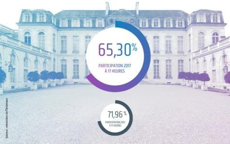Présidentielle: 65,3% de participation à 17 heures (heure de France), en recul par rapport au premier tour