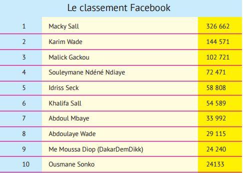 Les personnalités politiques les plus célèbres sur Facebook  : Macky Sall, Karim Wade et Malick Gakou sur le podium, Idy 5ème, Khalifa Sall 6ème, Abdoul Mbaye 7ème