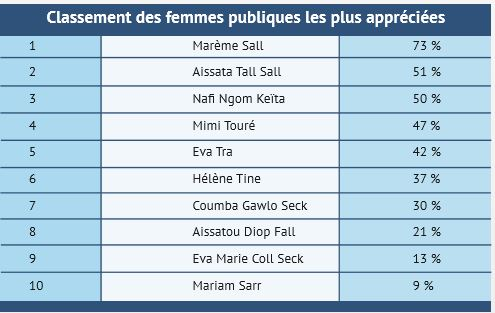 TOP 10 des femmes publiques les plus appréciées par les Dakarois: Marième Faye Sall, Aïssata Tall Sall et Nafi Ngom Keita sur le podium