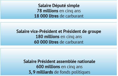 78 millions de salaire, 18 000 litres de carburant, une 4X4 Fortuner, passeport diplomatique: la lucrative sinécure des députés sénégalais