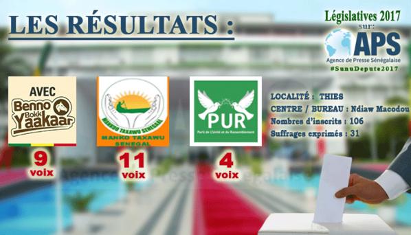 """""""Mankoo Taxawu Sénégal"""" a remporté les bureaux numéro 10 et 14 du centre de vote Ibrahima Koïta de la commune de Dieupeul-Dekhlé"""