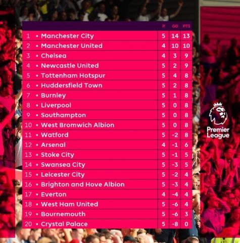 Premier League : Man. City trône au sommet du tableau de classement à l'issue de la 5e journée