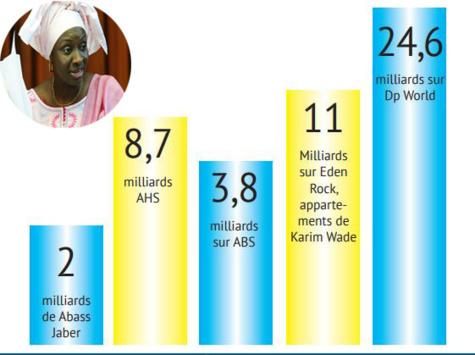 """Mimi Touré persiste et signe : """" Plus de 200 milliards FCFA ont été recouvrés par la Crei"""""""