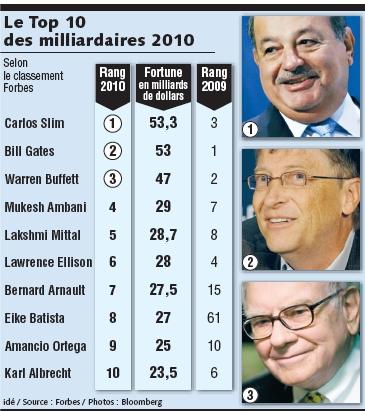 Première fortune mondiale : Bill Gates n'est plus l'homme le plus riche du monde