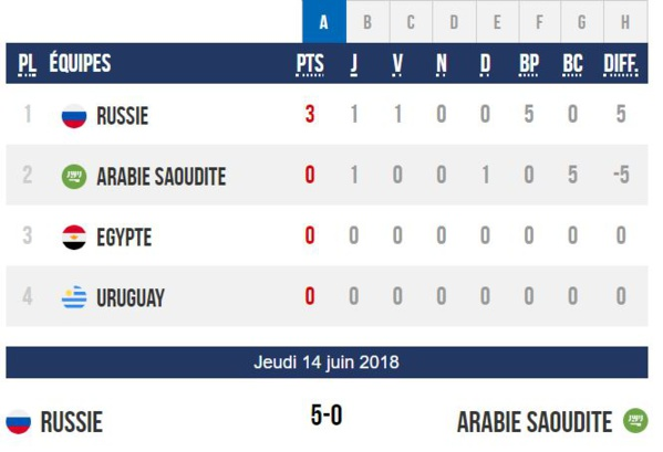 Mondial 2018 : match d'ouverture Russie - Arabie Saoudite à 15 H GMT, Choc Egypte / Uruguay ce vendredi à 12H