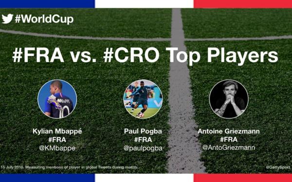 Coupe du Monde 2018 : Twitter dévoile les 3 joueurs les plus populaires de la finale !