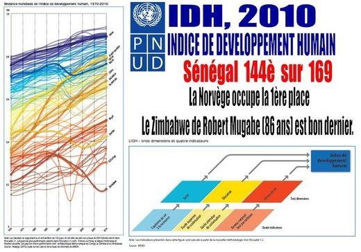 L'Indice de développement humain (IDH) : Le Sénégal occupe 144ème place sur 169 pays