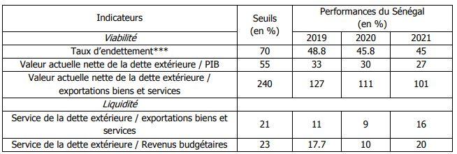 Sénégal : Au 31 décembre 2017, l'encours de la dette publique s'élève à 5848,5 milliards FCFA