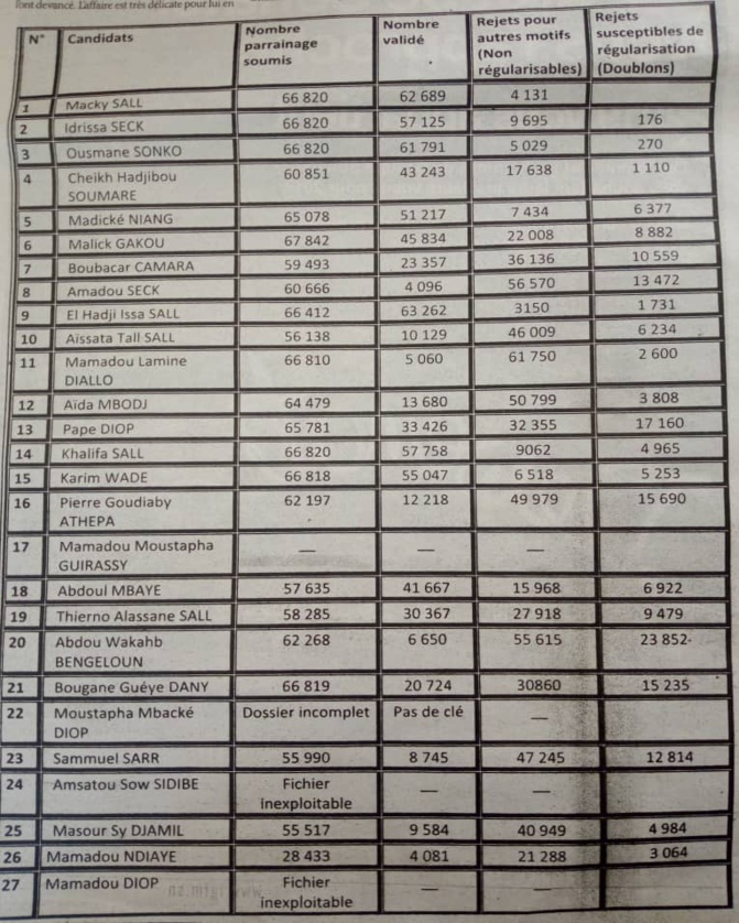 Liste, chiffres et détails des 19 candidats ajournés par le Conseil constitutionnel (Document)