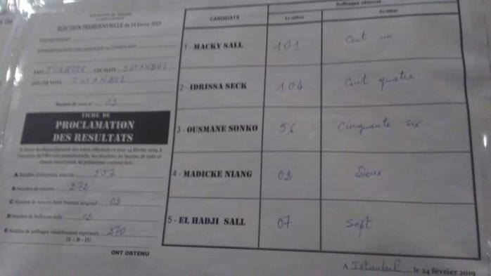 Premiers résultats à Istanbul, Ankara… (Turquie)