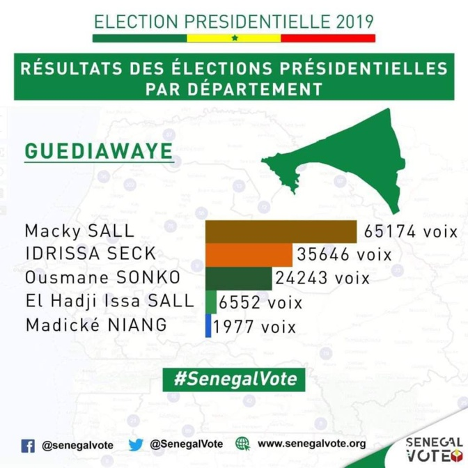 Guédiawaye : Macky Sall en tête avec 48,78% des voix
