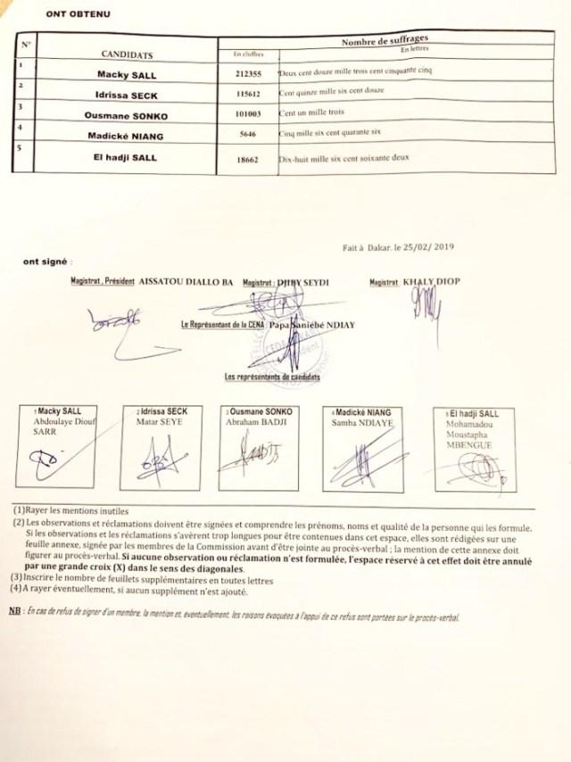 Résultats provisoires: Découvrez les résultats de Dakar
