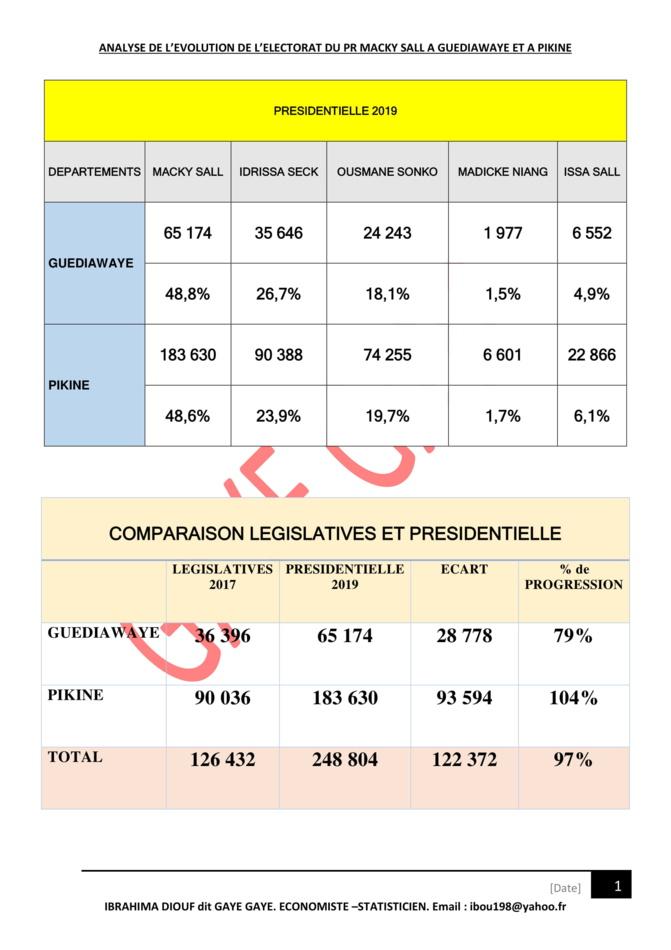 Réélection du Pr Macky Sall: Une percée fracassante de son électorat à Guédiawaye (+79%) et Pikine (+103%)
