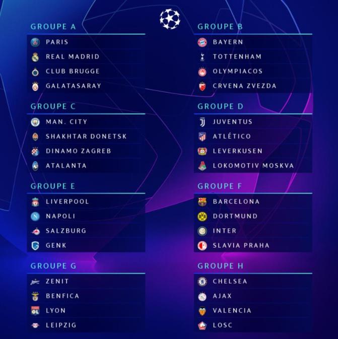OFFICIEL: Le tirage complet des phases de poules de la Champions League 2019/20