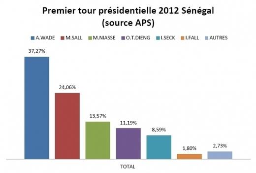 Les résultats provisoires du premier tour au Sénégal