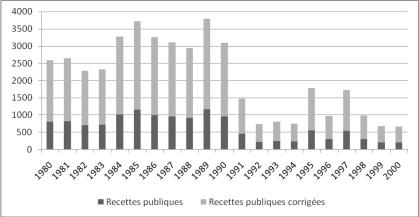 RDC : Le coût de la corruption