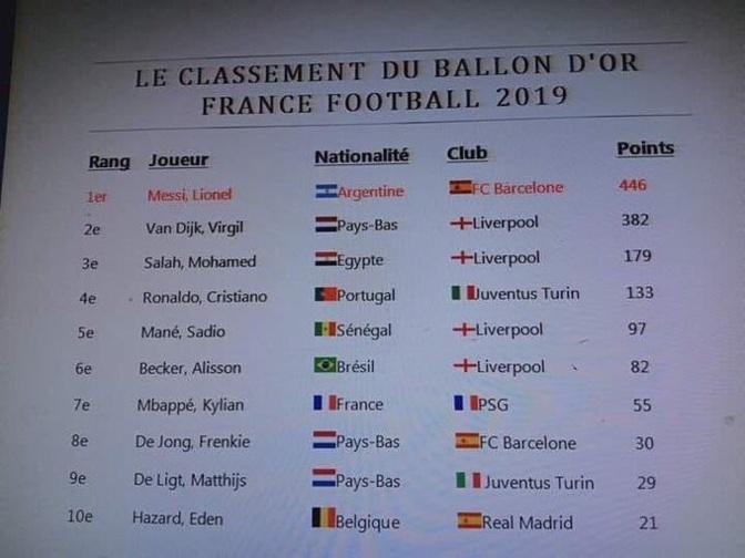 Le classement du Ballon d'or a fuité sur les RS: Mané classé 5e derrière Salah et CR7