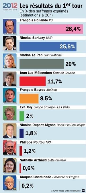 Hollande devant Sarkozy, Le Pen entre 18 et 20%