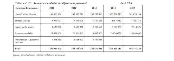 Rapport Cour des Comptes - Bamboula à l'Asepex: Malick Diop s'offre 340 millions FCfa pour des frais de...mission