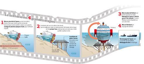 Le défi fou du renflouement de l'épave du Concordia