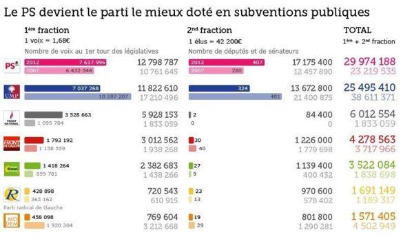 Le PS et le FN, grands gagnants de la cagnotte des législatives