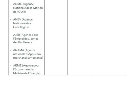 """[Documents exclusifs] Macky et les """"enfants gâtés"""" de la République: Un """"Yokkuté"""" scandaleux"""