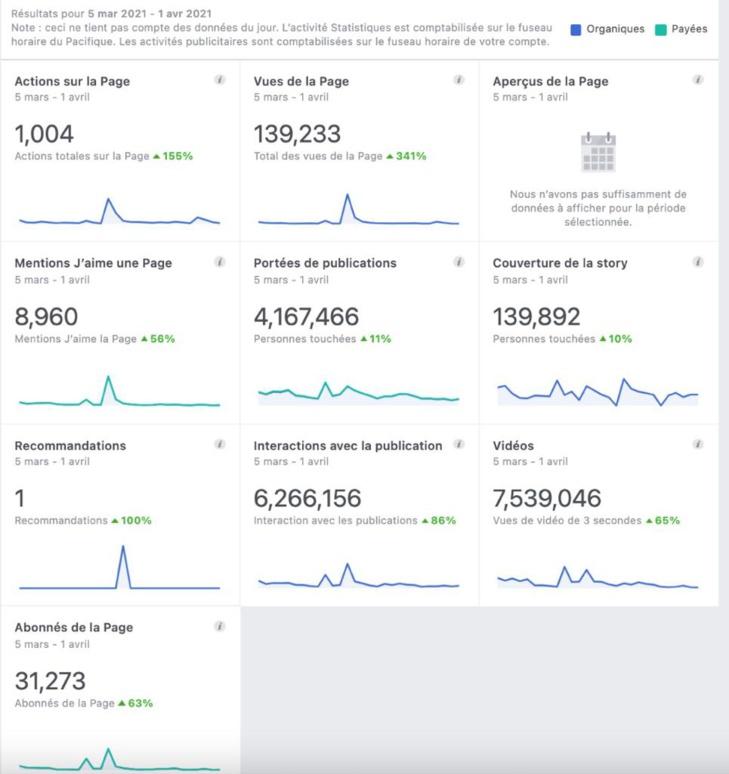 Après avoir fidélisé 1 060 000 personnes: Leral remercie ses 31 273 nouveaux abonnés ( Mars -Avril )