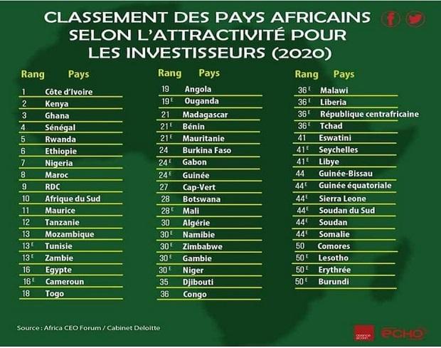 Classement 2020 des pays africains les plus attractifs pour les investisseurs : Le Sénégal 4ième, la Côte d'Ivoire toujours en tête