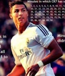 Record: Ronaldo a inscrit un but à toutes les minutes de jeu sauf la 47e, c'est son nouvel objectif