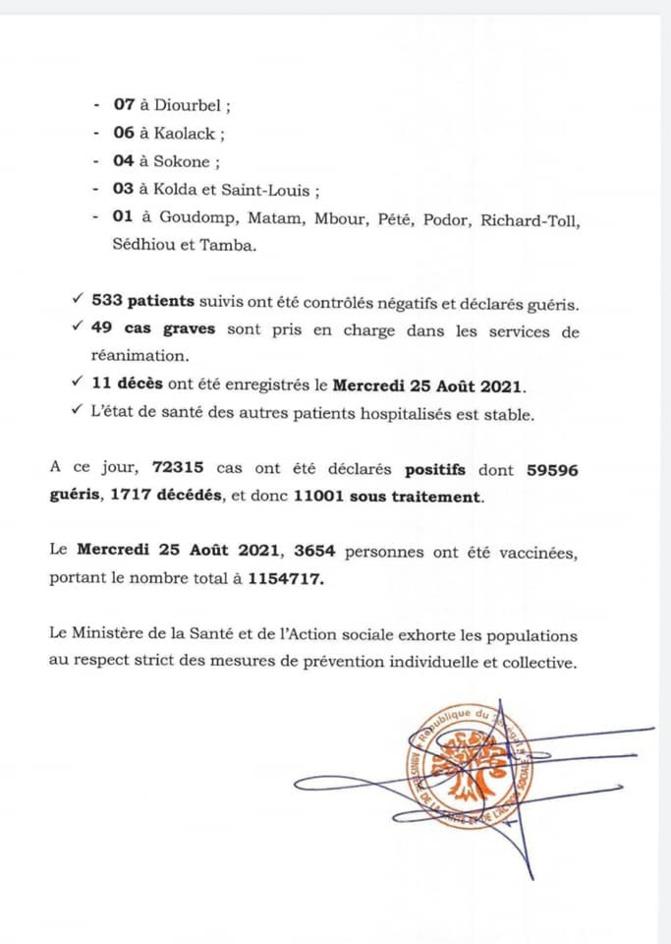 Covid-19: 100 nouveaux cas, 533 patients guéris, 49 cas graves, 11 décès