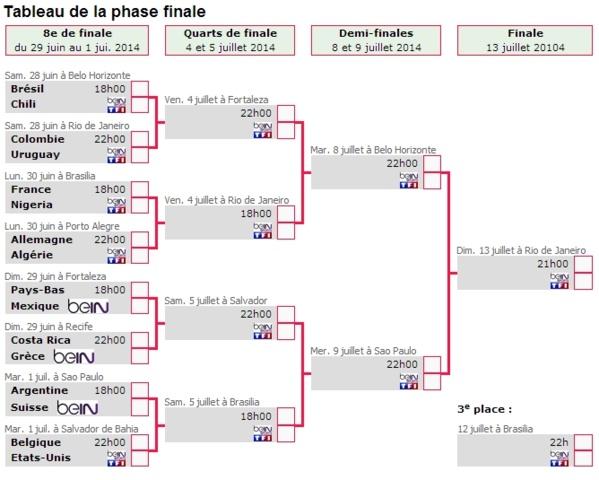 Mondial 2014: Découvrez le tableau complet des 8èmes jusqu'à la finale