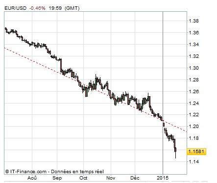 Baisse de l'EURO et dévaluation déguisée du FCFA - Par Malick Noël Seck