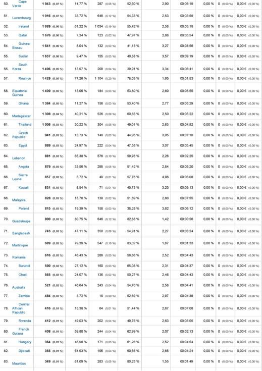 Top des sites web d'informations sénégalais: LERAL.NET s'empare de la première place ! (Documents)