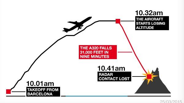 Crash de l'A320: la boîte noire accable le copilote