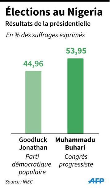 """Alternance """"historique"""" au Nigeria, l'opposant Buhari élu président"""