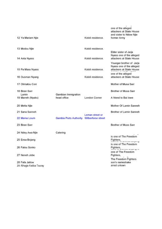 Voici la liste des 28 otages détenus par le dictateur de Banjul...