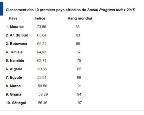 Indice du classement du progrès social : Le Sénégal progresse, gagne 10 rangs et se retrouve 10e en Afrique