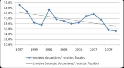 Billet : Douane, la TVA à l'import cache une souffrance de productivité.