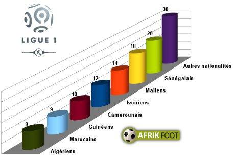 Qui sont les Africains de Ligue 1 version 2015-2016 ?