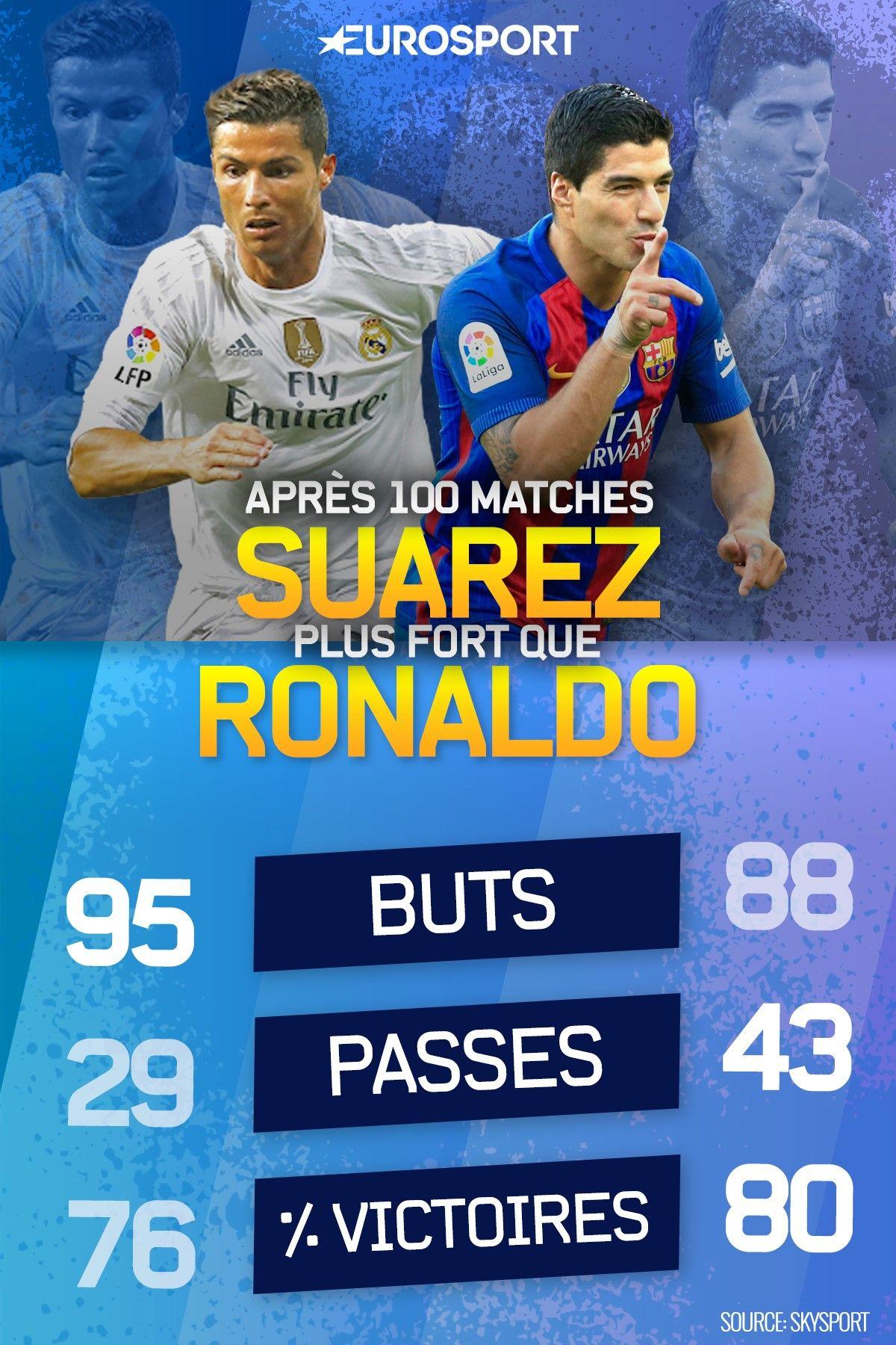 Suarez plus fort que C. Ronaldo sur ses 100 premiers matches en Espagne