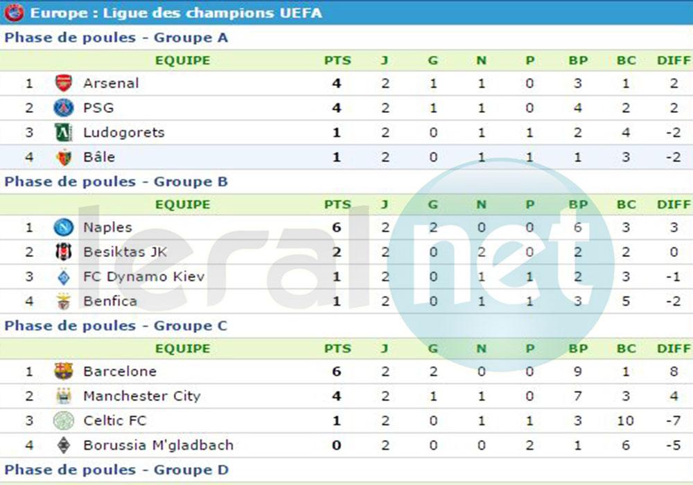 Europe : Ligue des champions UEFA -résultats des Matchs de ce mercredi, phase de poules, classements