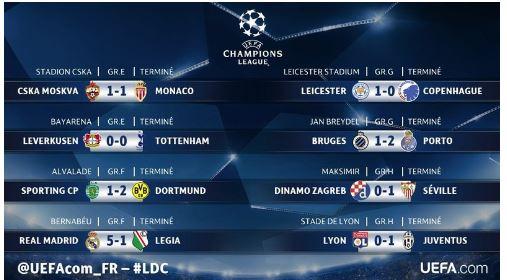 Ligue des champions : festival pour le Real, les clubs français frustrés